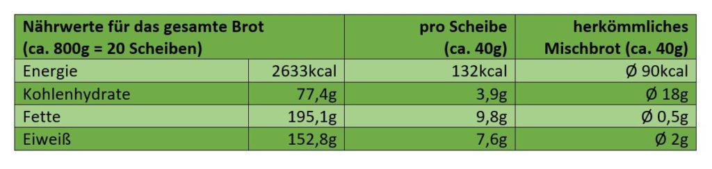 Nährwerte low carb Eiweißbrot
